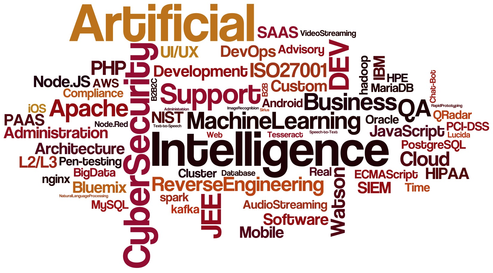 Artificial Intelligence Big Data  Machine Learning SAAS PAAS Speech-to-Text Text-to-Speech Cloud B2B B2B2C Image Recognition Natural Language Processing Rapid Prototyping IBM Bluemix Watson Tesseract Lucida Sirius Android iOS Mobile Web Chat-Bot JEE PHP JavaScript ECMAScript Node.JS Node.Red DevOps Support L2/L3 Video Streaming Audio Streaming Business Intelligence Business Advisory QA DEV R&D Artificial Architecture UI/UX Custom Software Development Database Administration Cluster Administration Support Cloud AWS Oracle PostgreSQL MySQL MariaDB Real Time Apache nginx kafka spark hadoop 